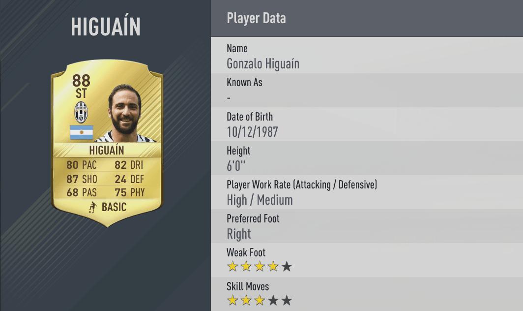 Higuain Fifa 17 valore overall