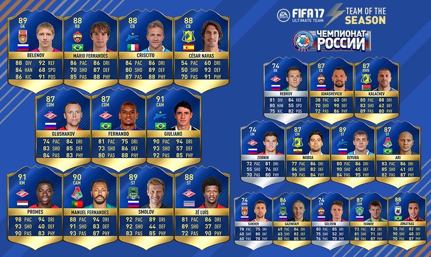 TOTS Russian League