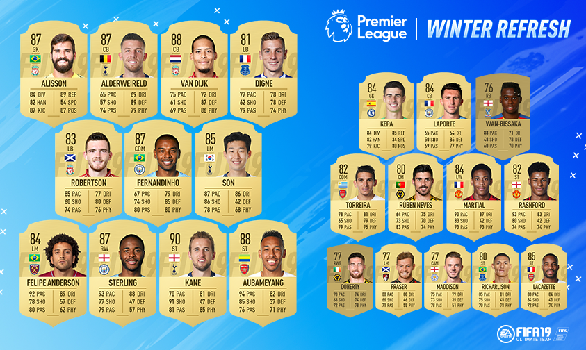 Winter Upgrades Premier League