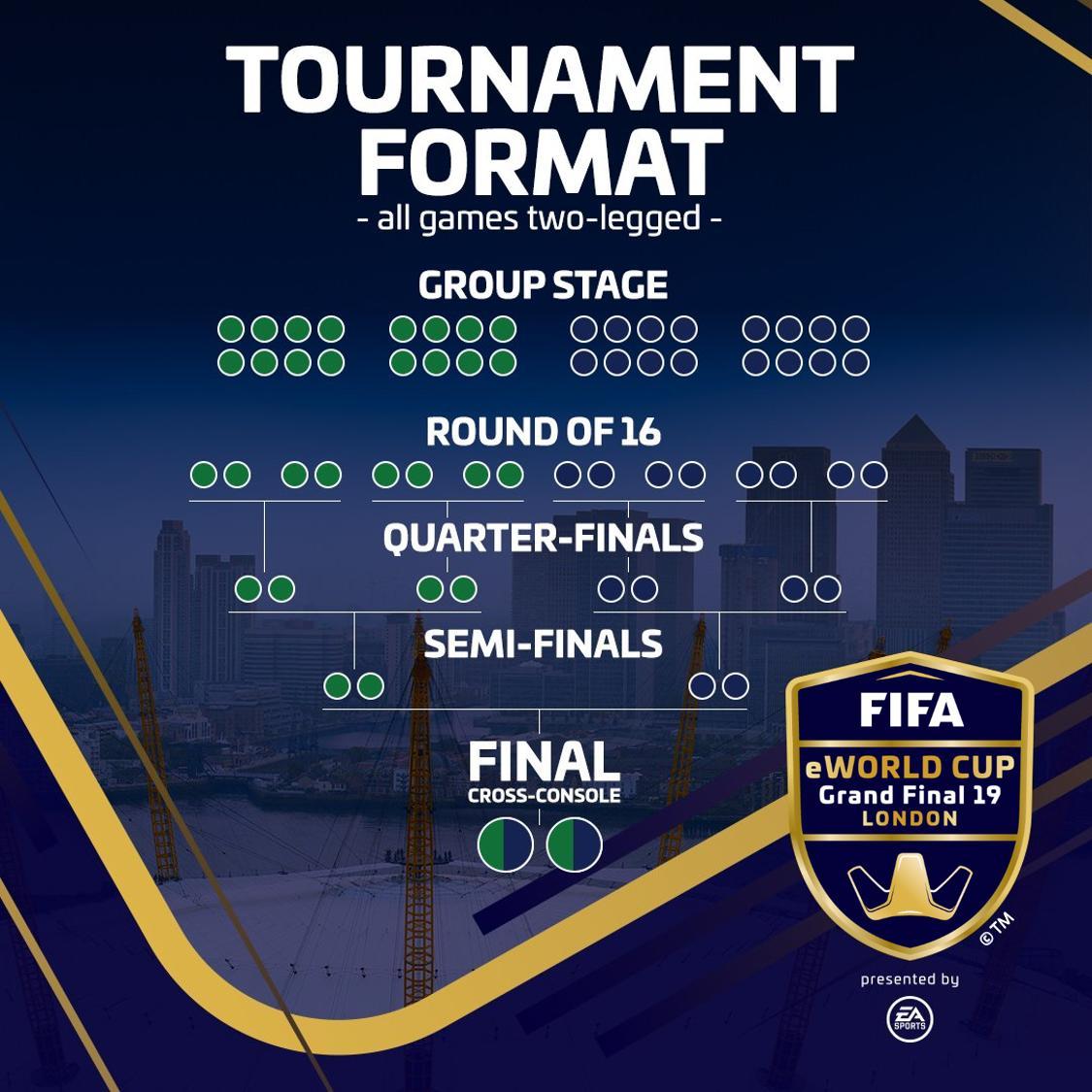 Formato FIFA eWorld Cupa