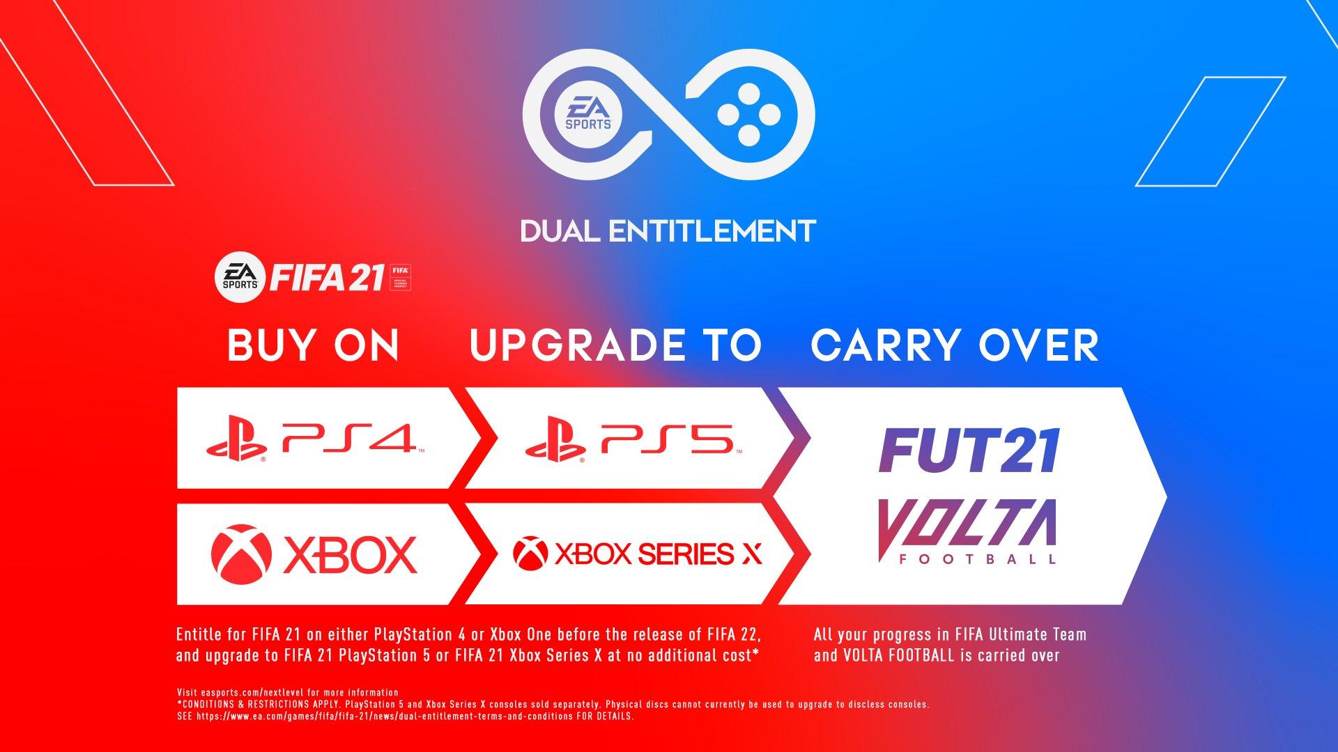 Fifa21: aggiornamento gratutito dalla versione PS4 a quella PS5!